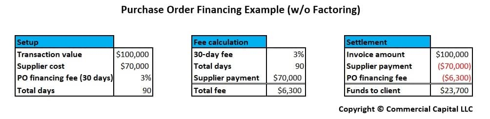 po financing example