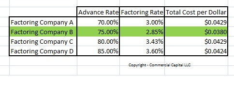 table comparing many factoring proposals