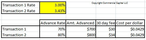rate difference for same total cost