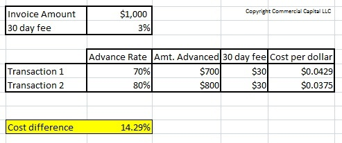 cost comparison of a factoring transaction
