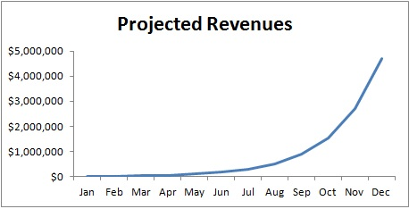 startup projected revenues