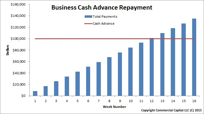 Business Cash Advance Loan Repayment Chart