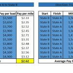 How Much Should a Trucking Company Make Per Mile?