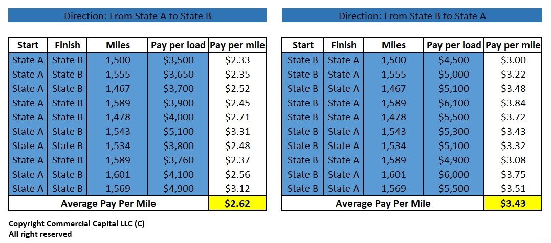 Trucking Company Revenue (Rates) Per Mile