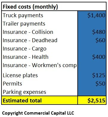 Trucking Fixed Expenses