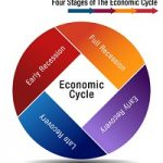economic cycle recession